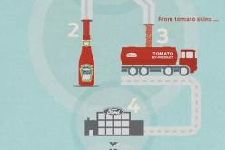 Ford : la tomate que l'auto-mate